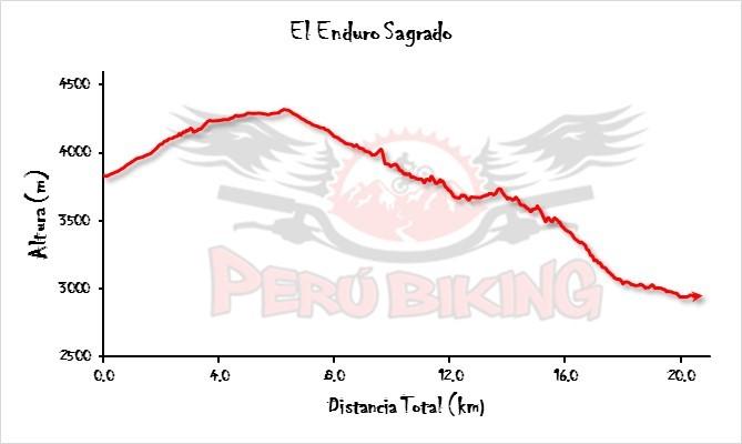 Huchuy Qosqo Enduro Ride Profile