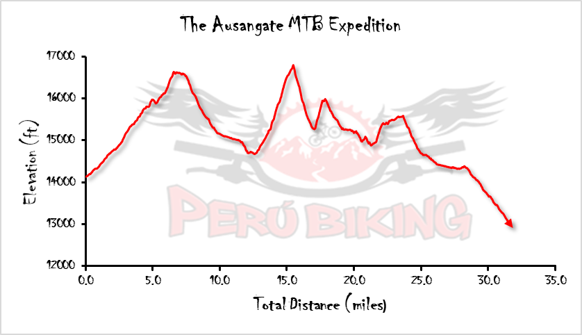 Mt Ausangate Bikepacking Expedition Elevation Profile English Units