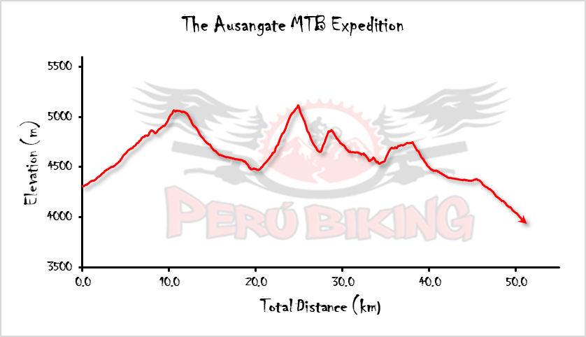 Mt Ausangate MTB Expedition Elevation Profile