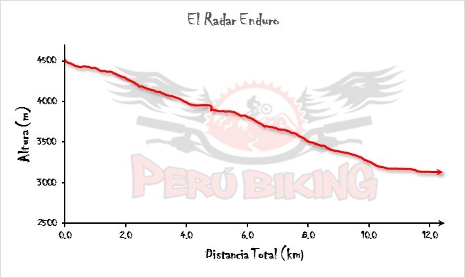 Epic South Valley Radar Ride Profile